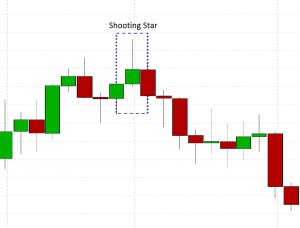 Shooting Star Candlestick