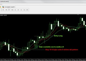 Forex Scalping Intraday