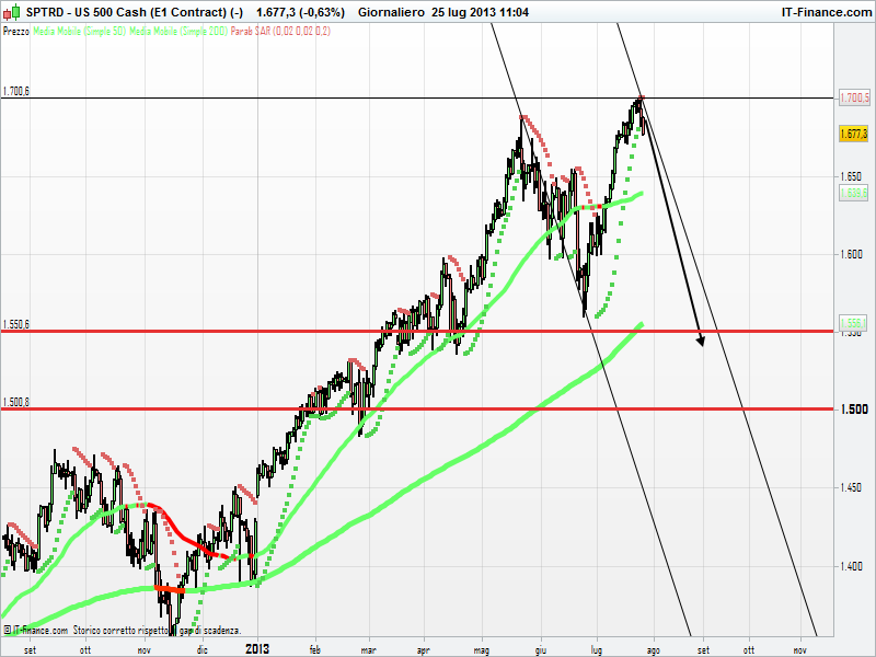 Sp500, analisi tecnica