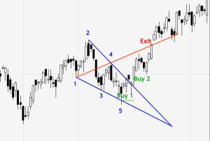 Wolfe wave trading system