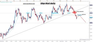 gbpnzd20