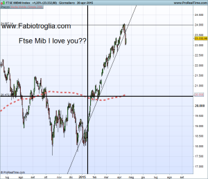Ftse Mib i love you