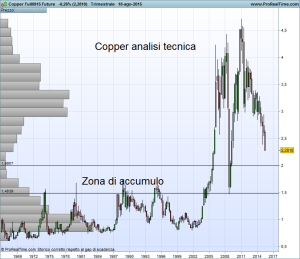 Copper Full0915 Future