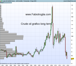 Crude Oil Full1015 Future