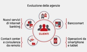 Unicredit Multicanale