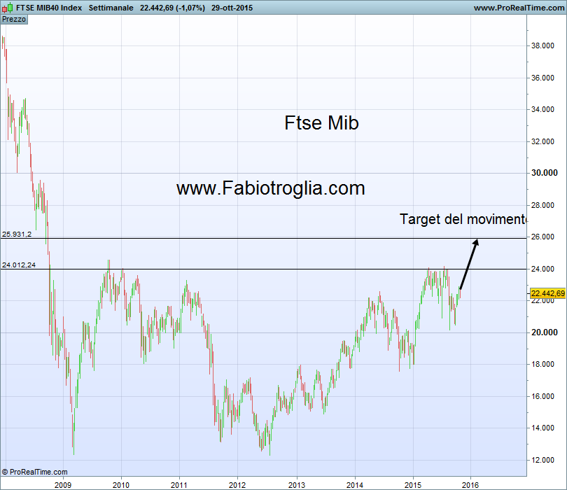 FTSE MIB40 Index