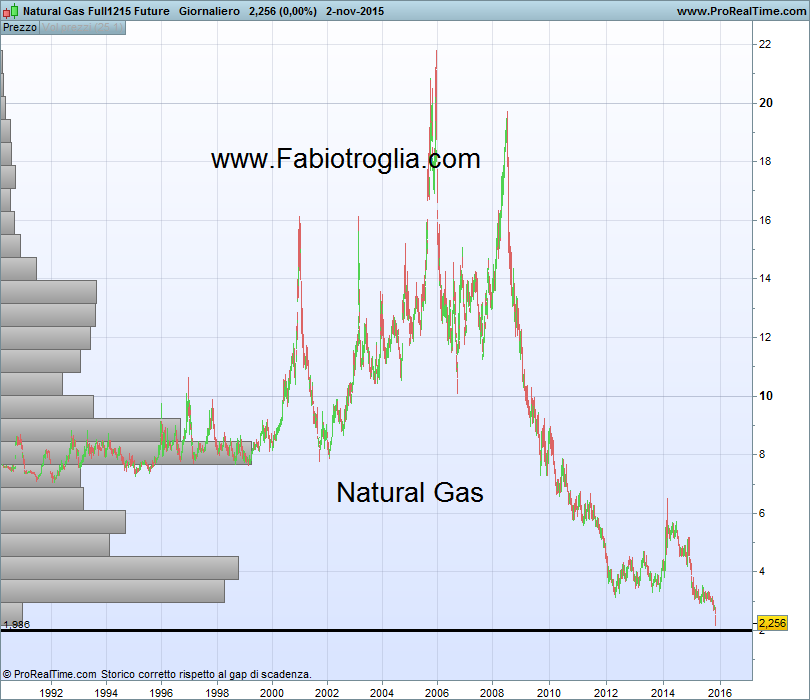Natural Gas Full1215 Future
