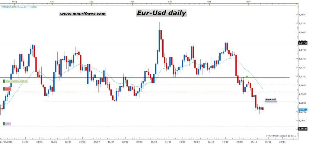 Forexpf Ru Currency Eur -