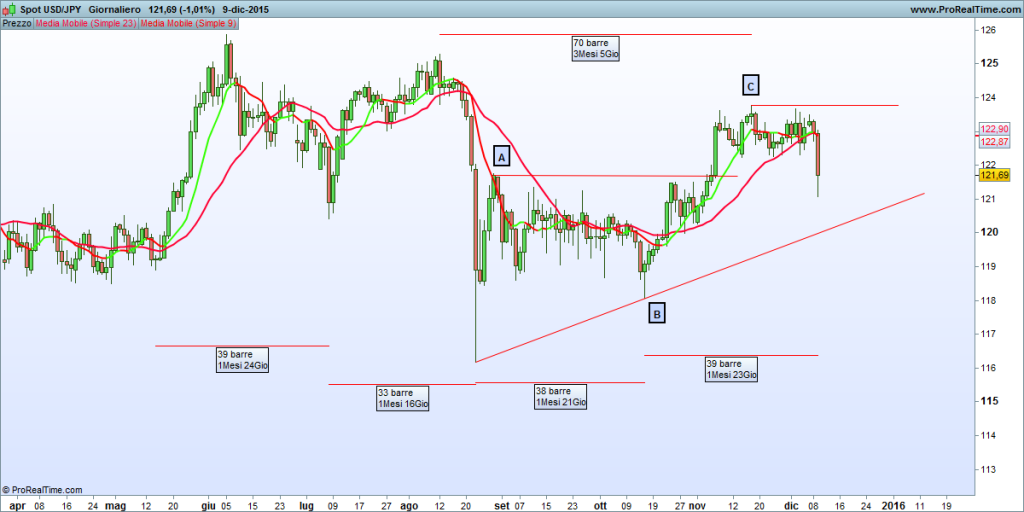 JPY daily