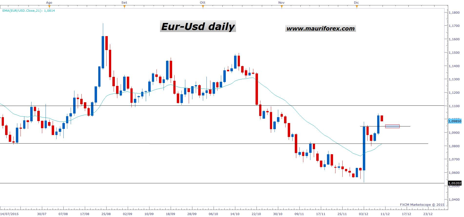 Eur/usd forex factory