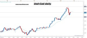 USDCAD D1 (01-27-2016 1146)