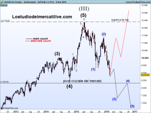 DAX30 Perf Index