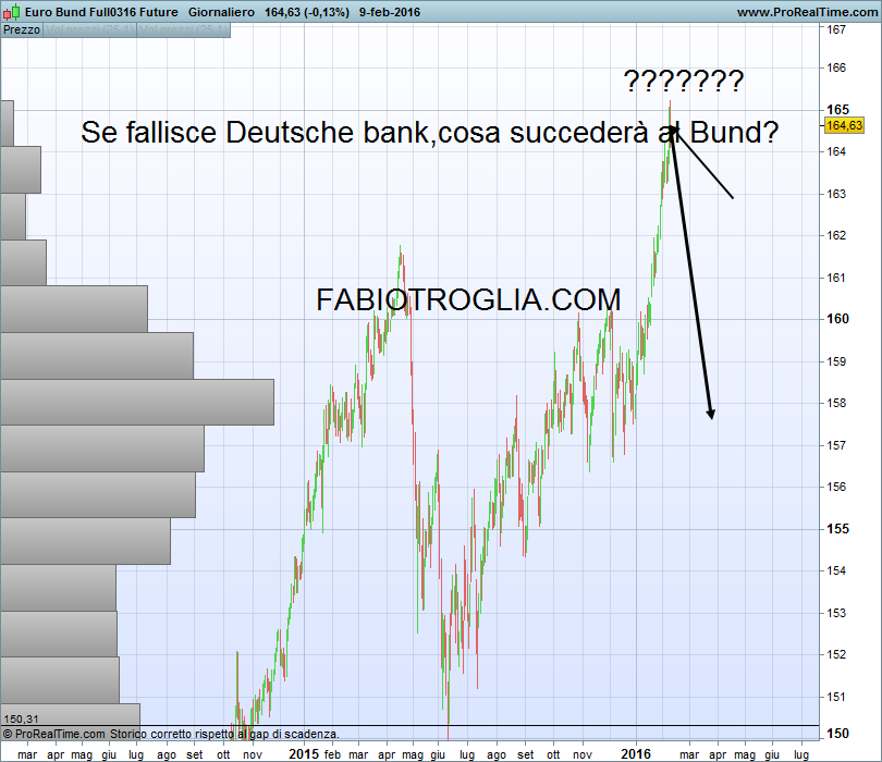 Euro Bund Full0316 Future