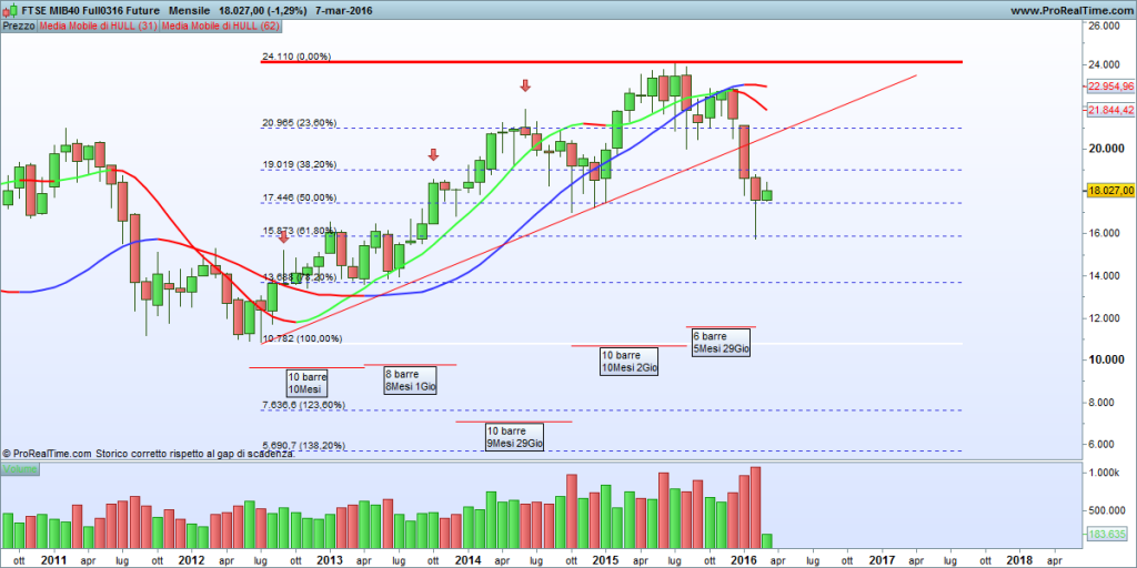 FTSE MIB40 Full0316 Future