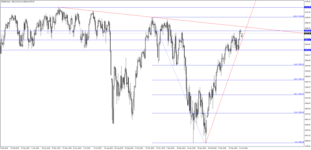 S&P500Daily