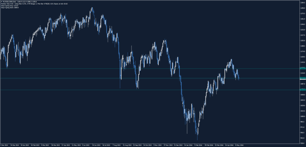 RUSSELL2000Daily