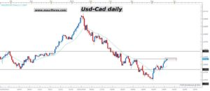 USDCAD D1 (05-24-2016 0956)