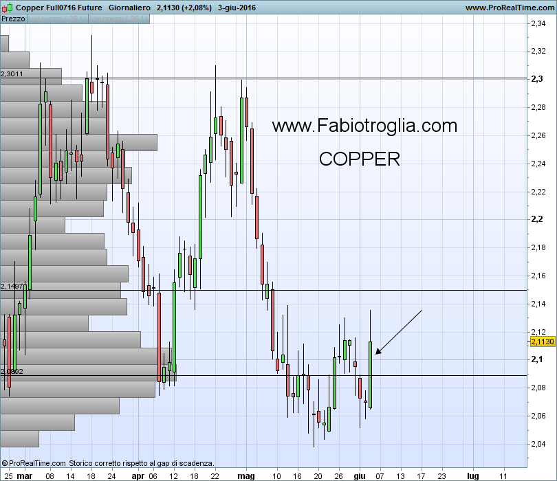Copper Full0716 Future