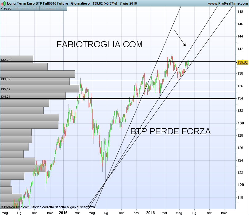 Long-Term Euro BTP Full0616 Future - FABIOTROGLIA COM