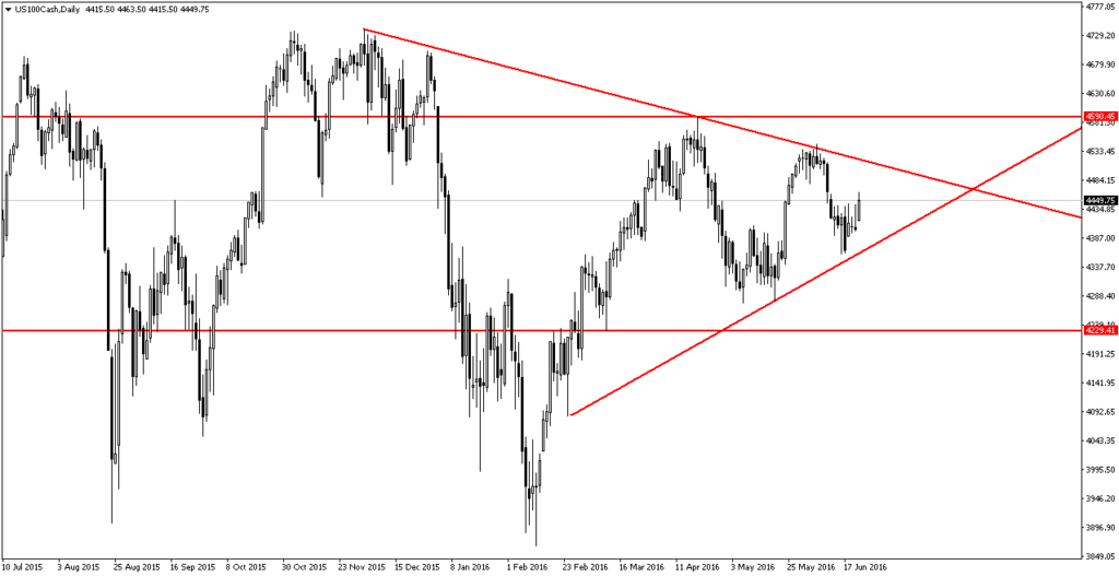 us100cash-d1-trading-point-of