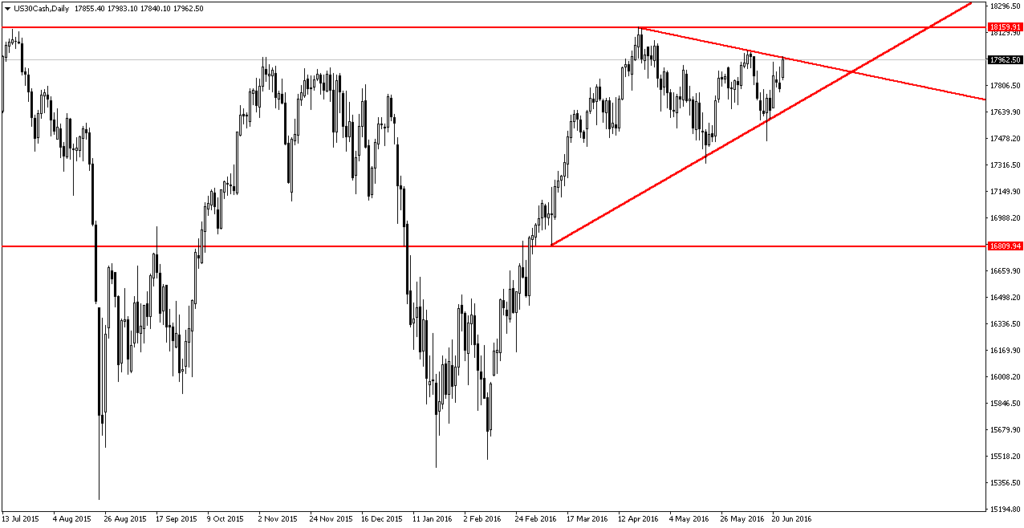 us30cash-d1-trading-point-of