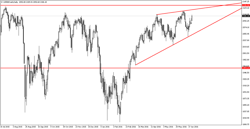 us500cash-d1-trading-point-of-2