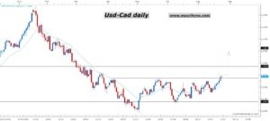 USDCAD D1 (07-26-2016 1107)
