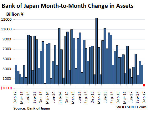 Japan-BOJ-assets-monthly-change-yen_2017-12