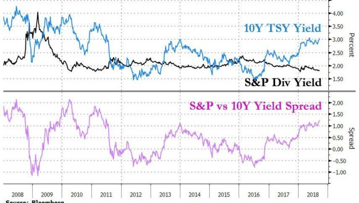 10Y yield spread